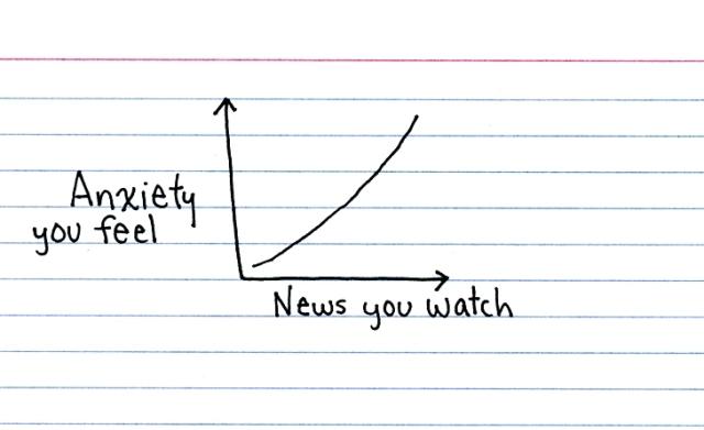 anxiety-news-terrorist-fear-chart